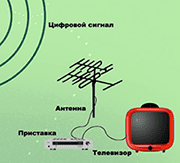 телевизор с антенной и приставкой