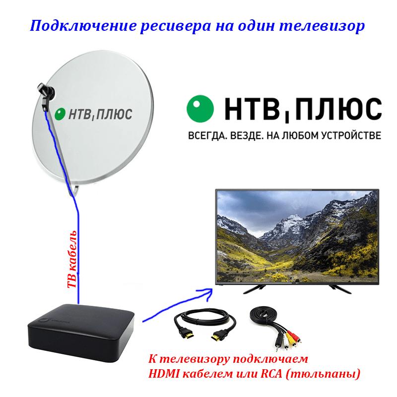 Схема подключения нтв плюс на один телевизор