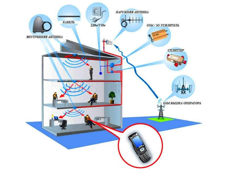 Схема подключения усиления сотовой связи