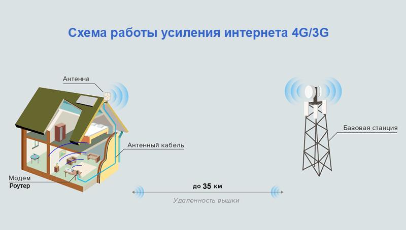 Схема работы усиления интернета 4G/3G